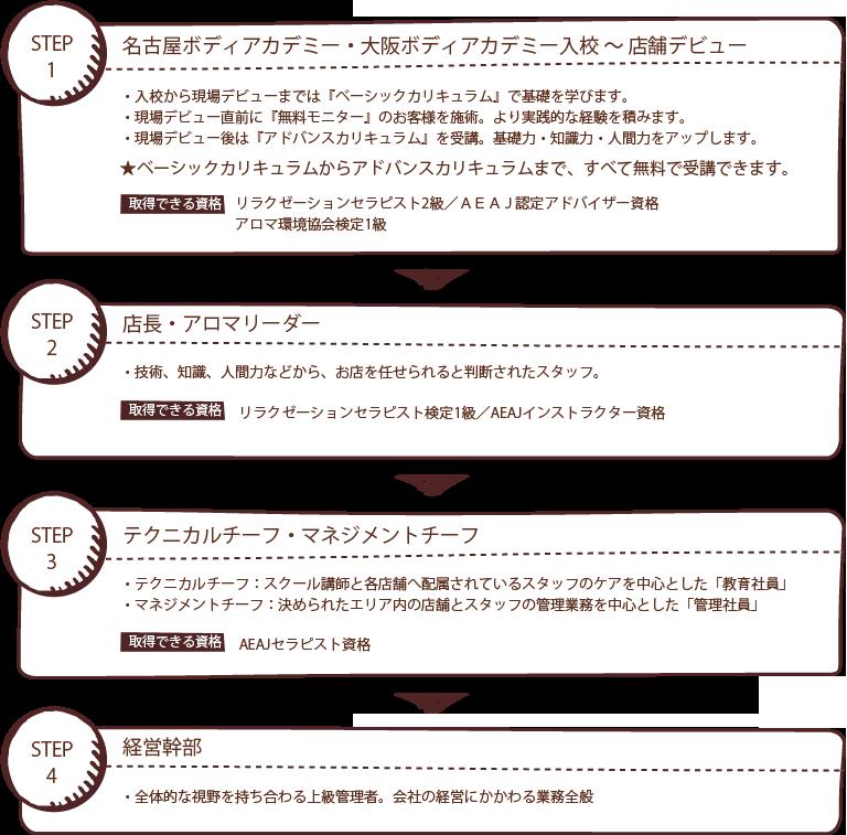 名古屋ボディアカデミー研修生(1年目)、セラピスト社員(2年目)、店長・アロマリーダー(3年目)、テクニカルチーフ・マネジメントチーフ(4年目)、経営幹部(5年目)